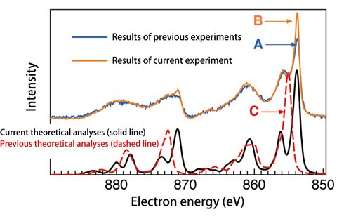 x ray photoelectron spectroscopy essay X-ray photoelectron spectroscopy (xps) is used to determine quantitative atomic composition and chemistry of sample surfaces.
