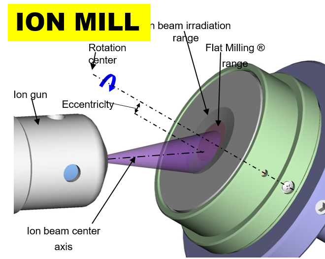 ION MILLING